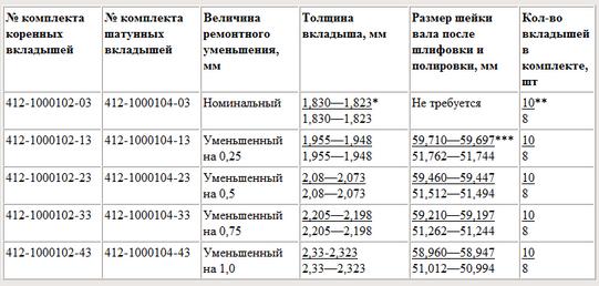 hyundai размеры коленчатого вала